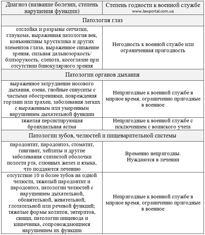 Перелік хвороб, з якими не беруть до армії