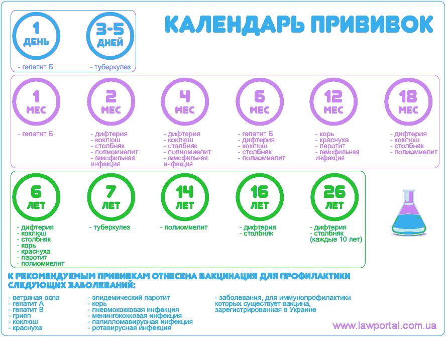 Календар дитячих щеплень на 2017 рік