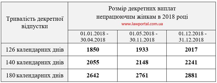 Сумма декретных выплат в 2018 году
