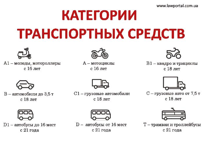 Категории водительских прав на Украине