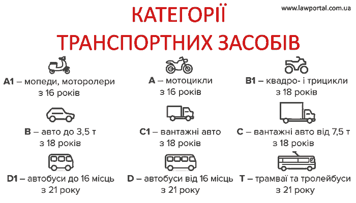 Категорії водійських прав