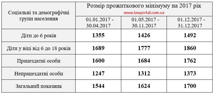 Прожиточный минимум 2017