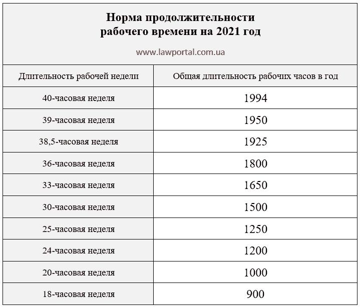 Количество рабочих часов (в год)