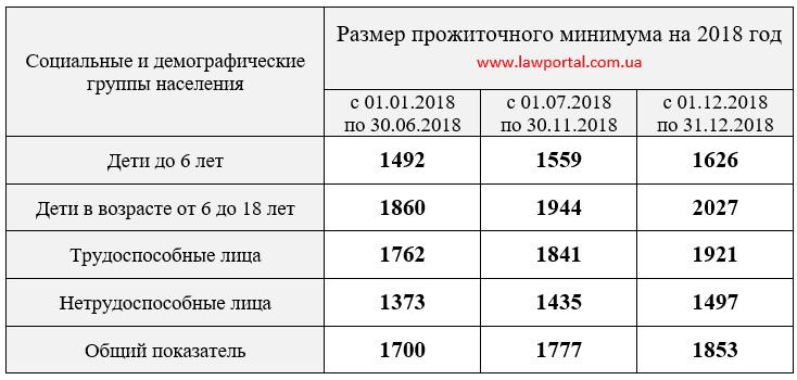 Сума прожиткового мінімуму на 2018 рік