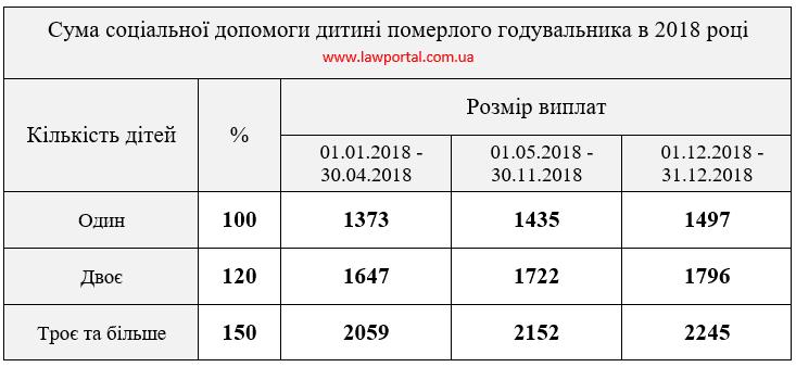 http://www.lawportal.com.ua/wp-content/uploads/2017/12/rozmir-pensii-po-vtrati-goduvalnyka.png