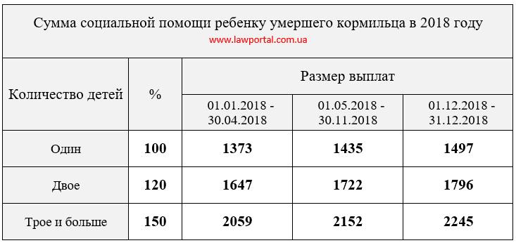 Сколько платят опекунам в украине 2018