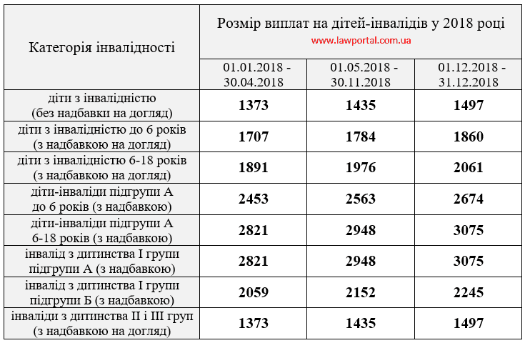 http://www.lawportal.com.ua/wp-content/uploads/2017/12/tablycja-rozmir-vyplat-na-ditej-invalidiv-2018.png