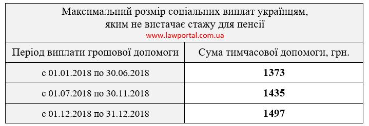 Максимальный размер социальных выплат украинцам, которым не хватает стажа для пенсии
