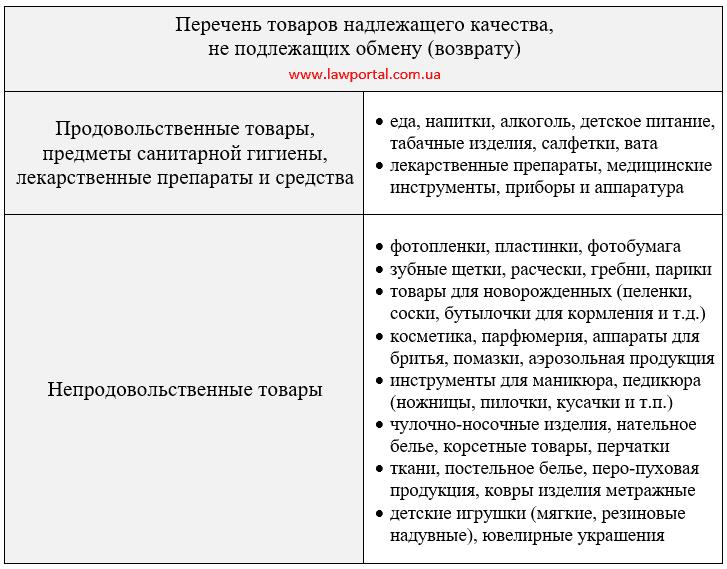 Перелік товарів, які не можна повернути і обміняти