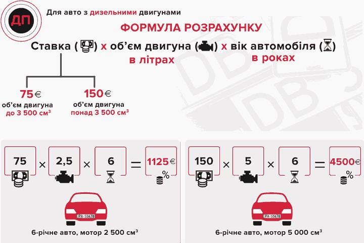 Розрахунок вартості акцизу за розмитнення евроблях з дизельним двигуном