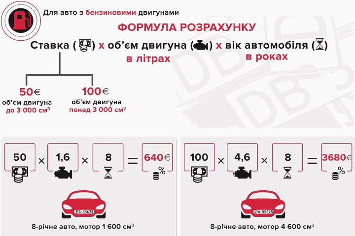 Розрахунок вартості акцизу за розмитнення евроблях з бензиновим двигуном
