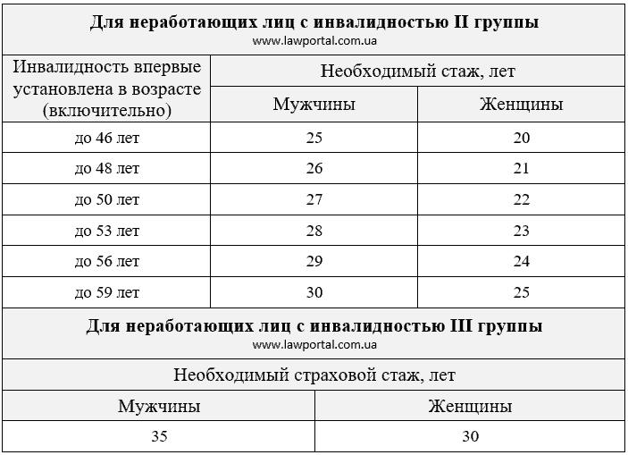 Кількість стажу для непрацюючих осіб з інвалідністю 2 і 3 групи