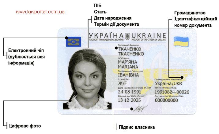ID паспорт (серія і номер)