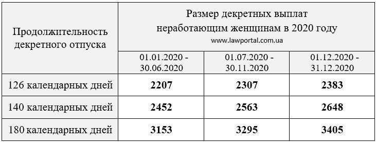 Размер помощи по беременности и родам 2020