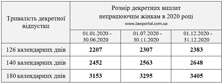 Розміри декретних виплат по вагітності і пологам у 2020 році
