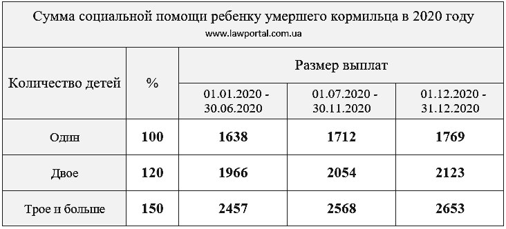 Сумма пособия по утрате кормильца в 2020 году